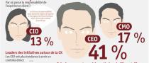 L'implication du CEO dans l'expérience client impacte la performance